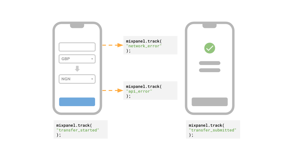 Performance in UX: event tracking start