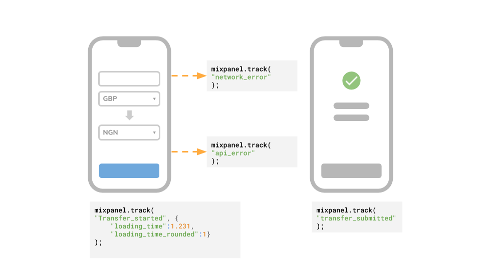 Performance in UX: event tracking