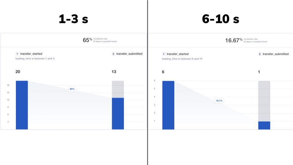 UX performance comparison diagram
