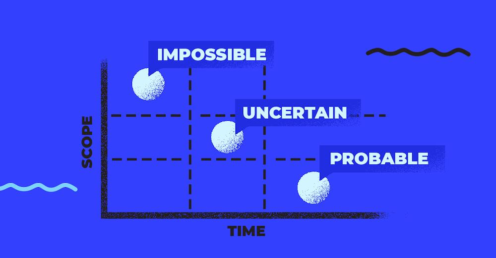 Product development scope vs time diagram