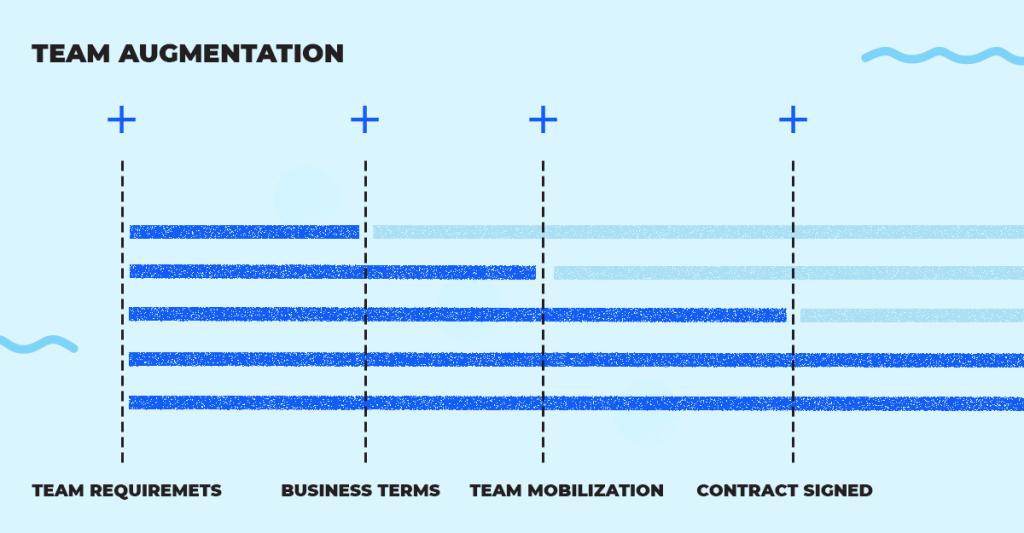 Team Augmentation Timeline