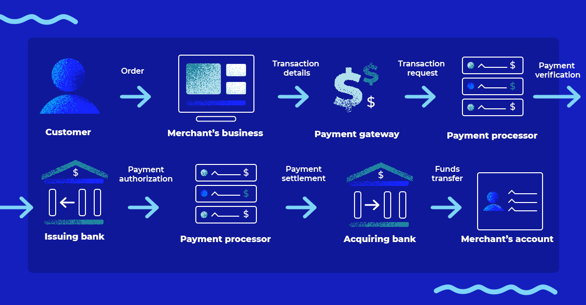 How online payment processing works