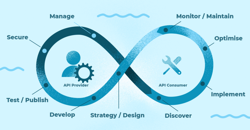 API Lifecycle DX