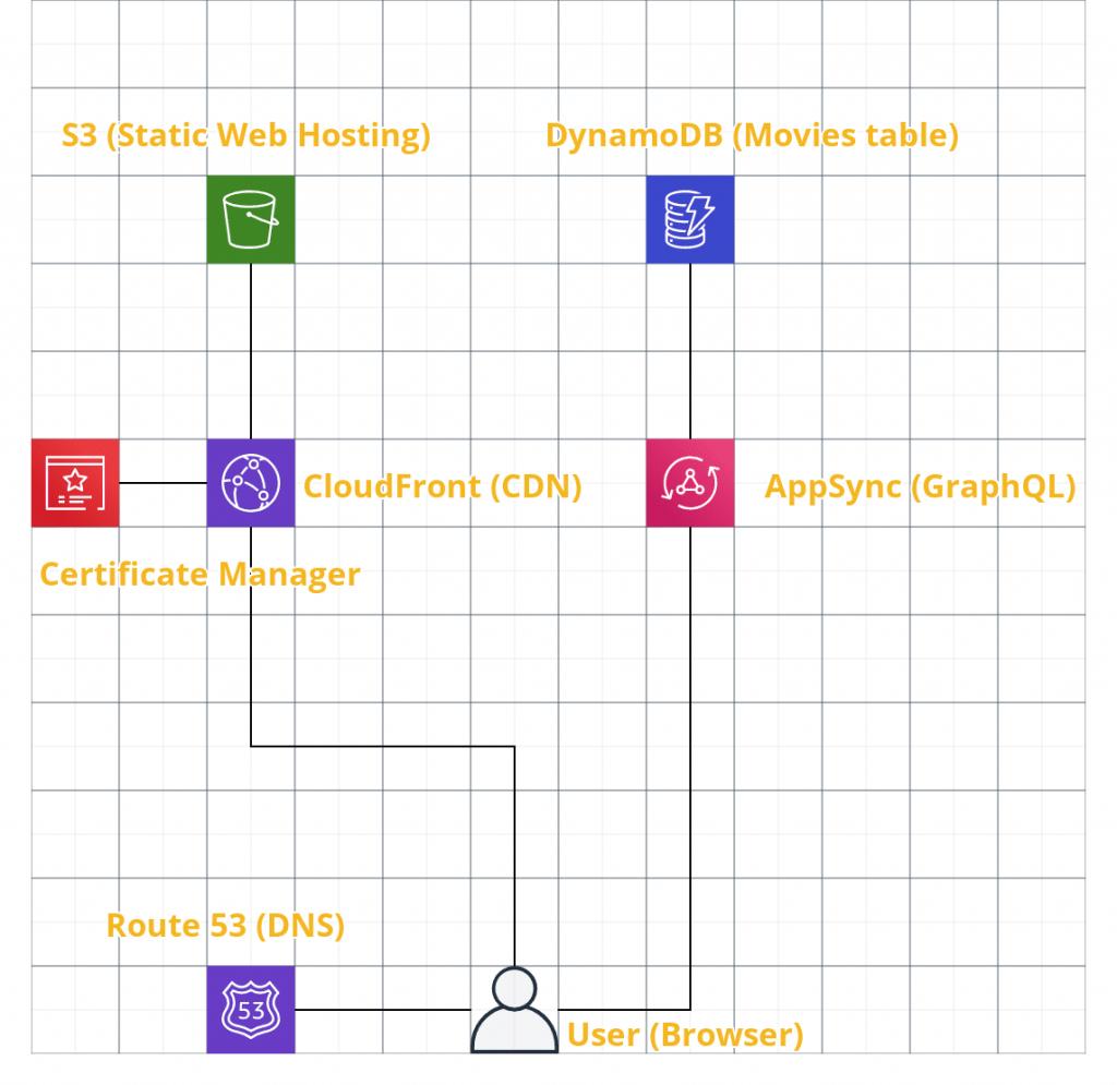 AWS web app architecture