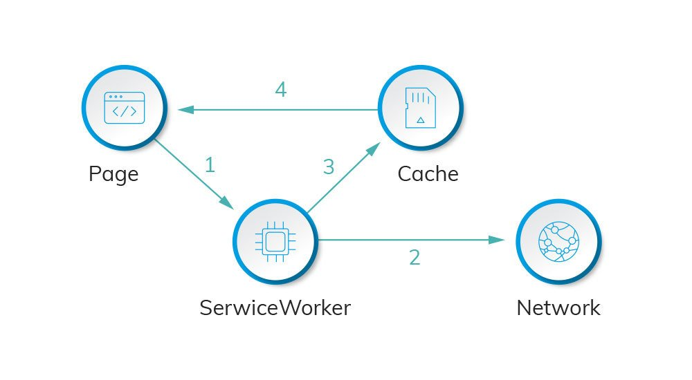 Caching strategy network first