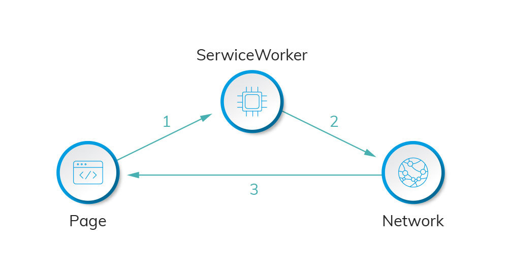 Caching strategy network only