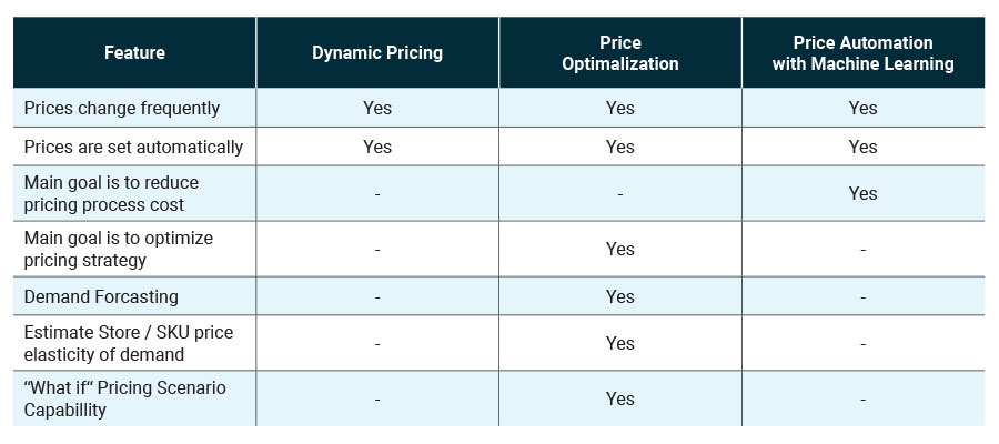 Dfferences between price optimization, dynamic pricing, and price automation with machine learning