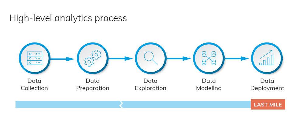 Bringing data to life with good storytelling - analytics process